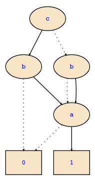 FDD diagram